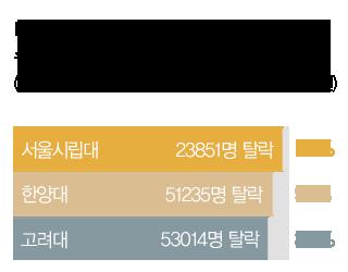 대입논술 우선선발전형 지원자 중 수능최저학력기준 미달 탈락자 비율 : 서울시립대 97%, 한양대 91%, 고려대 89%